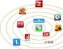 中小微企业为什么要做自媒体软文营销